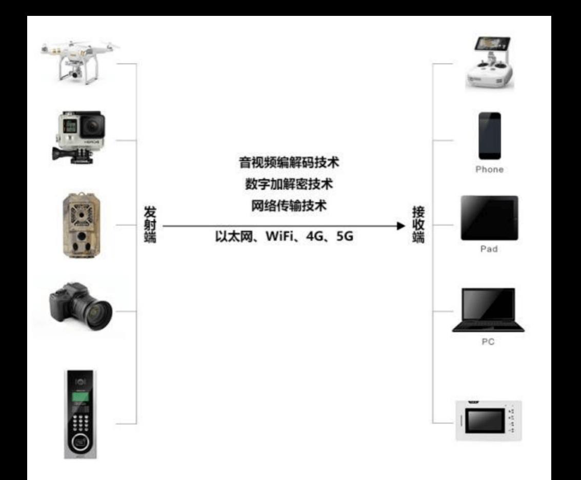 系统框架(1)
